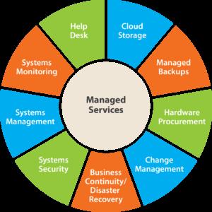 ManagedServices