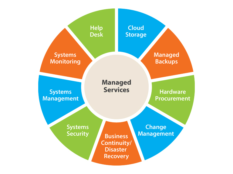 managed-services-768x576-1.jpg